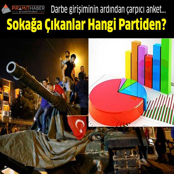 """Darbe kalkışmasının halk tarafından değerlendirildiği anket 19 Temmuz'da 09:00 ile 00:00 saatleri arasında telefonla ve 1.496 kişiyle yapıldı. Ankete göre Cumhurbaşkanı Erdoğan'ın davetiyle sokağa çıkanların oranı yüzde 65.7. Ankete katılanların yüzde 64.4'ü darbe girişiminin arkasında Fethullah Gülen'i görüyor. İkinci bir darbe girişimi ihtimali için yüzde 58 """"Hayır"""" derken, yüzde 33.7'lik bir oran ise """"Evet"""" diyor. Acar, """"CHP'lilerin yüzde 37.7'si, MHP'lilerin yüzde 65'i ve HDP'lilerin ise yüzde 58'i sokağa çıktıklarını söylüyor"""" dedi."""