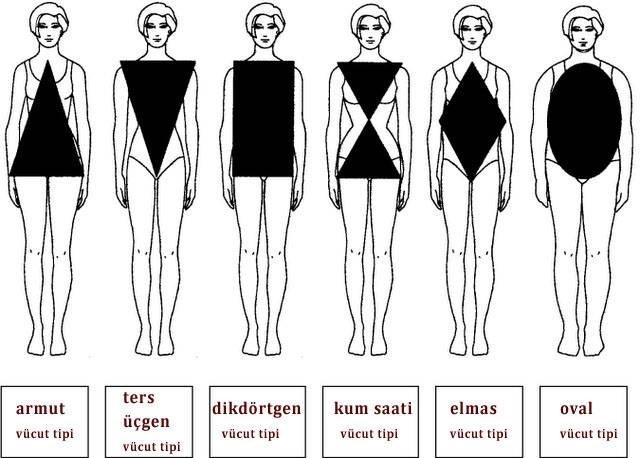Bayanların en büyük sorunu vücut tiplerine göre giyinmeyi bilmemeleridir.Her kadının vücutlarında beğenmedikleri bir yer vardır..Eğer bu yerleri doğru şekilde kapatmayı öğrenirlerse hem kendilerine özgüven gelir hem de mutlu olurlar. Bayanlara has 6 tane değişik vücut tipi var:  **Armut şekli vücut tipi... **Ters Üçgen şekli vücut tipi... **Dikdötgen şekli vücut tipi... **Kum Saati şekli vücut tipi... **Elmas şekli vücut tipi... **Oval şekli vücut tipi...  Vücut tiplerine göre giyinme tarzlarını biraz açmak gerekirse, Eğer alt fazlalığı olan bir yapıya sahipseniz, kalçanız omuzlarınızdan geniş ve baldırlarınız yuvarlak demektir. Eğer üst fazlalığı olan bir yapıdaysanız, göğüsleriniz büyük, kalçanız dar ve bacaklarınız ince demektir. Bu problemleri çözmenin değişik yolları vardır. Eğer bu 6 kategoriden hangisinin sizde olduğunu bilirseniz kapatmak istediğiniz ve rahatsız olduğunuz bölgeleri kapatmak daha kolay olacaktır...
