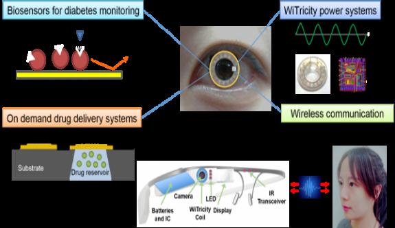 Akıllı lens ile diyabet tedavisi!