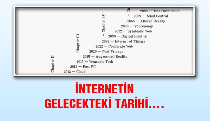 İnternetin Gelecekteki Tarihçesi