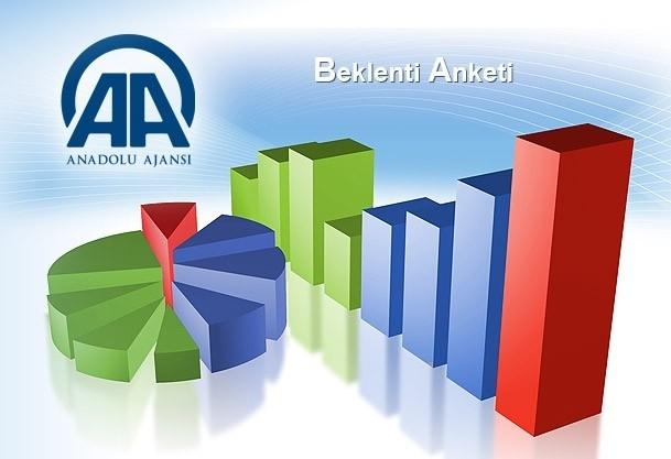 Nisan ayı enflasyon beklentisi % 0,66