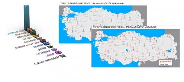 Türkiye'nin kültür ve tarihi ''koruma'' altında